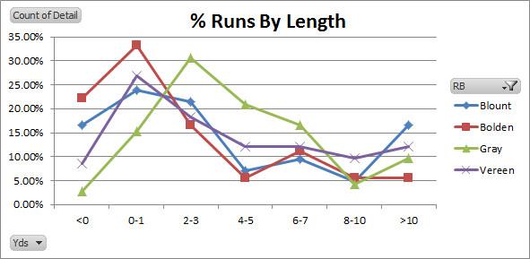 Runs By Length