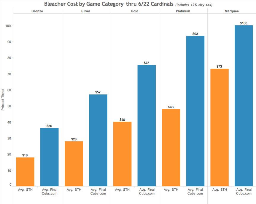 6/23 bleacher pricing chart #1
