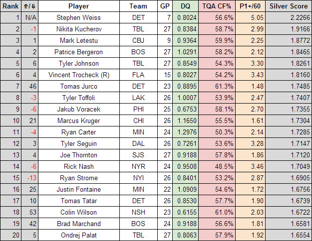 Best overall forwards Dec 5