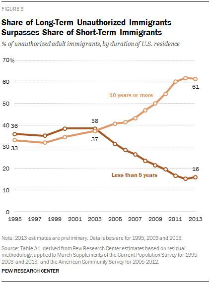 Pew Hispanic Trends Project short long term 2013