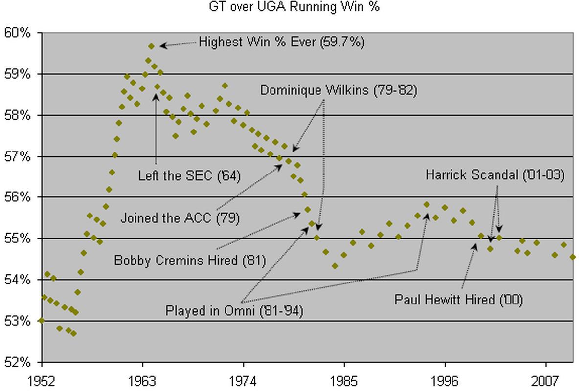 Georgia Tech's winning percentage over Georgia since 1952 (includes 1906-2010 data).
