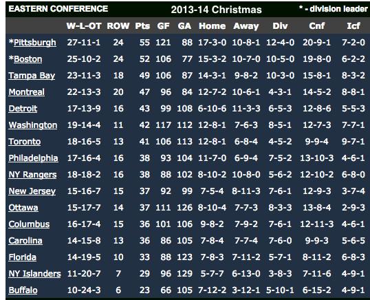 NHL standings Christmas 2013