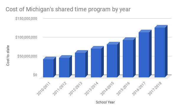 """As Michigan lawmakers moved to expand the state's """"shared time"""" program, which gives public schools money to provide non-core classes to private school and homeschool students, the costs to the state have grown."""