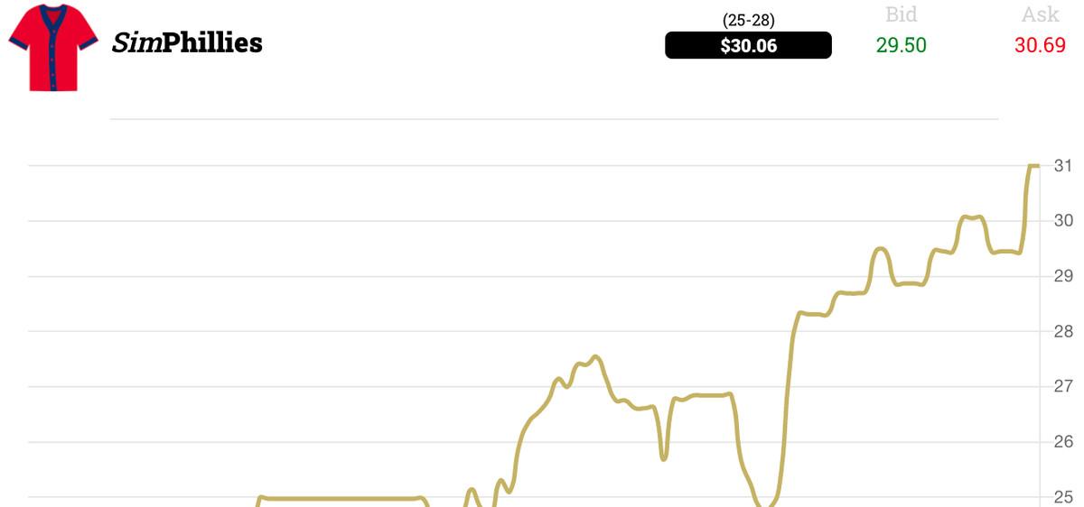 2021 season-to-date SimPhillies share price movement