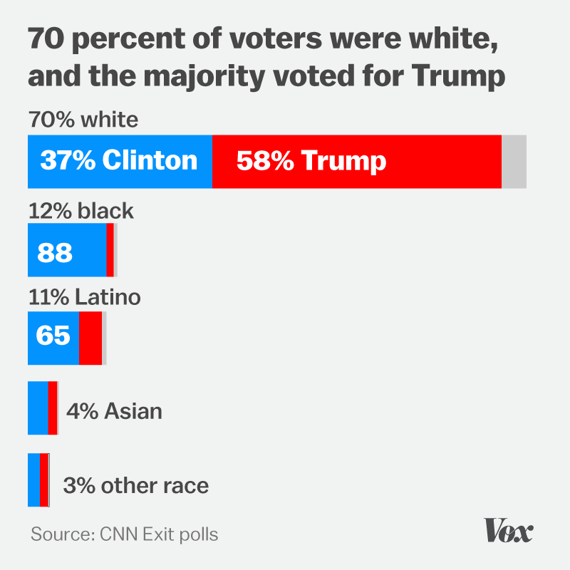 Chart showing the majority of white voters voted for Trump according to exit polls