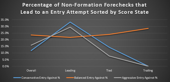 Entry_Against_Non_Formation_Score