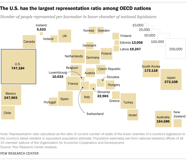 Us house of representatives why to expand it in one chart vox people per representative by country ccuart Image collections