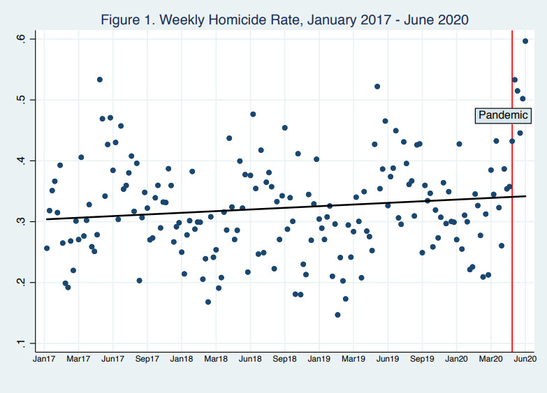 A chart showing the weekly homicide rate from 2017 to 2020, with a wide range of data points and  a few points after the pandemic, showing a possible spike.