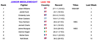 154 7219 - Rankings (July 2, 2019): Andrade, Charlo stand firm at 160