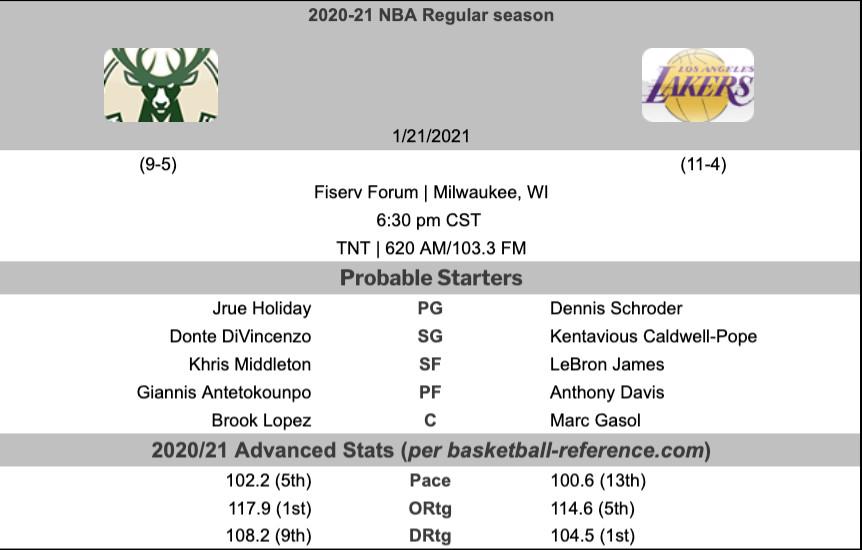 Bucks vs. Lakers Game Thread - Brew Hoop