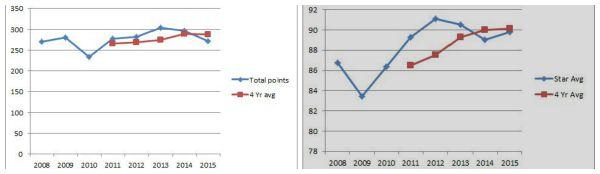 OSU recruiting stats