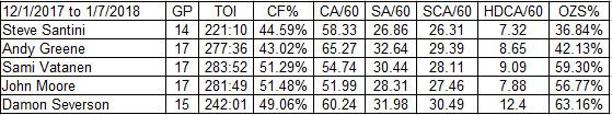Devils Top 4 (plus Severson) Defensemen from 12/1/2017 to 1/7/2018