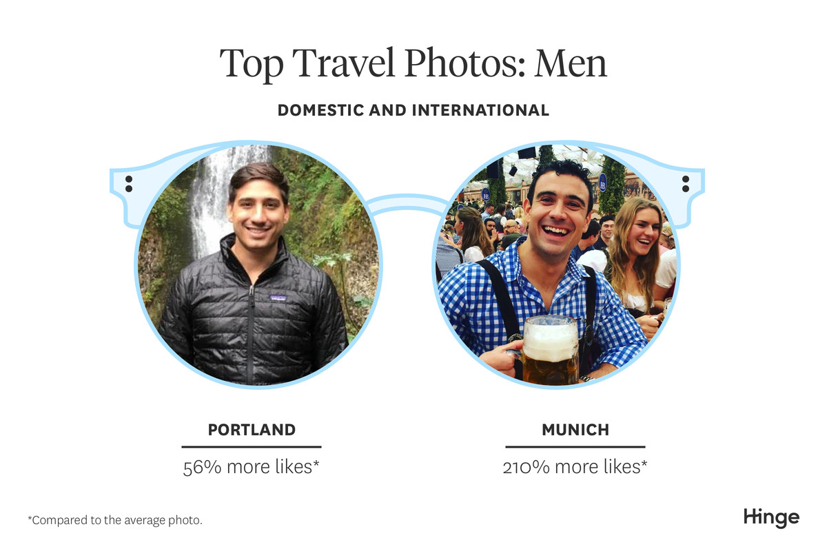 Tinder, Bumble, and Hinge are plagued with travel photos