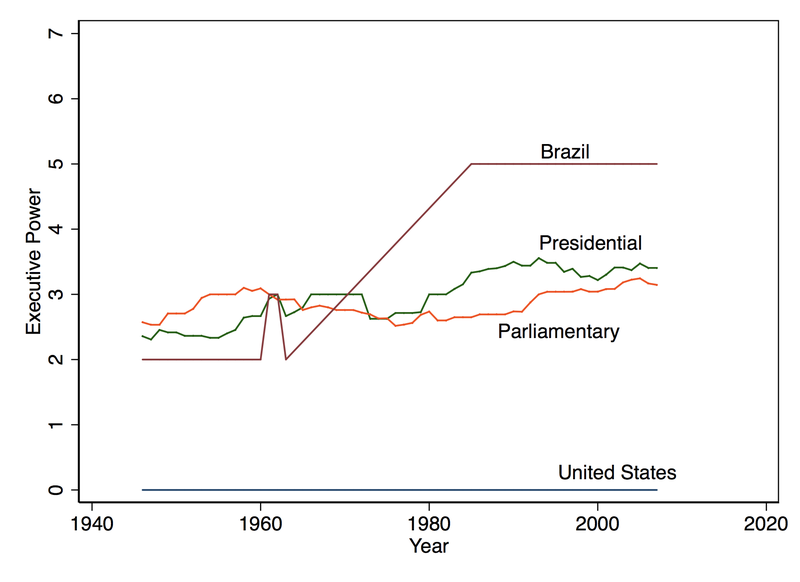 Count of number of indirect executive lawmaking powers in Brazil, the US, presidential systems, and parliamentary systems.