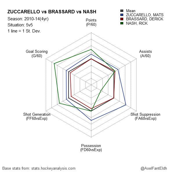 Zuccarello vs Brassard vs Nash 2010-14