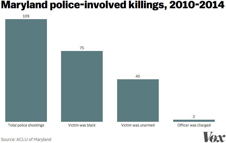 MD police killings
