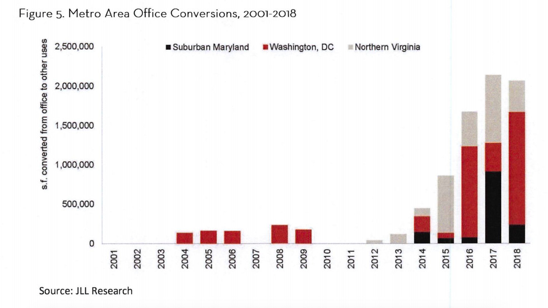 A bar graph showing the number of square feet converted from office to other uses between 2001 and 2018 in the D.C. area.