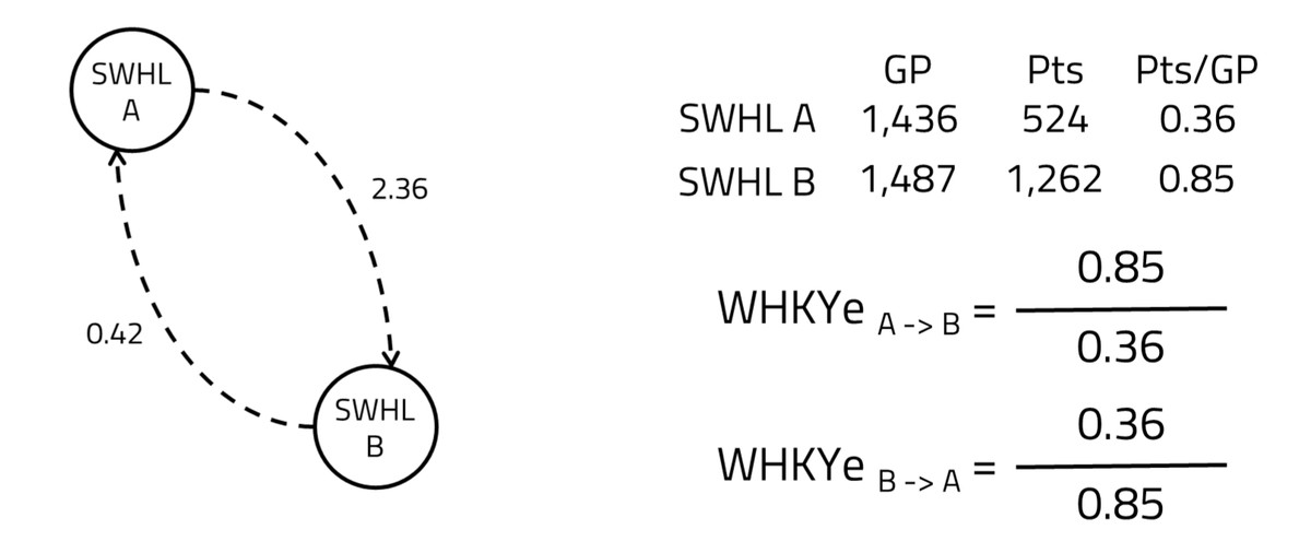 a diagram showing the ratios between the SWHL A and SWHL B. A curved arrow pointing from SWHL A to B is labeled 2.36. A curved arrow pointing from B to A is labeled 0.42.