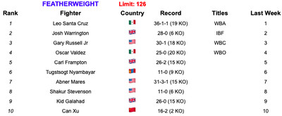 126 52119 2 - BLH Rankings (May 21, 2019): Inoue, Taylor, Wilder strengthen claims