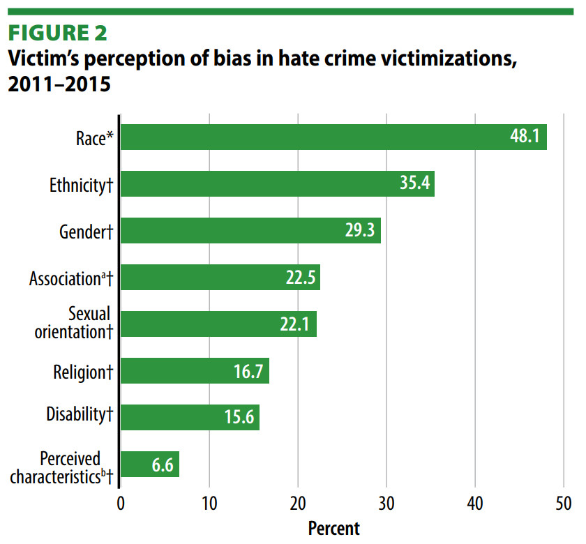 A chart breaking down victims' perceptions of what motivated a hate crime.
