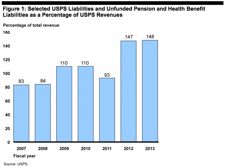 GAO USPS prefunding retirement