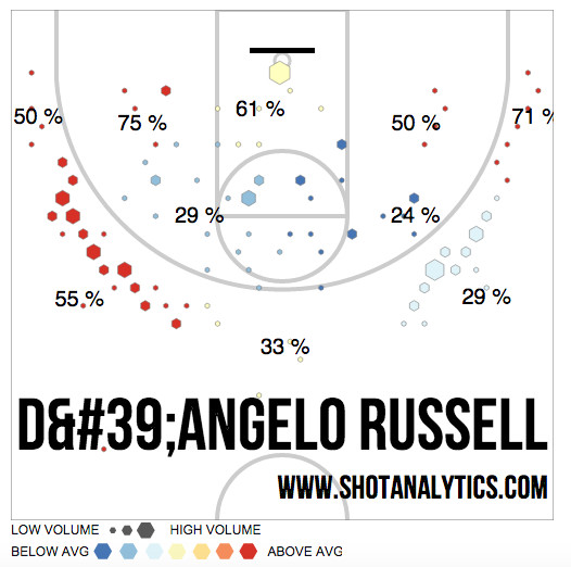 russell