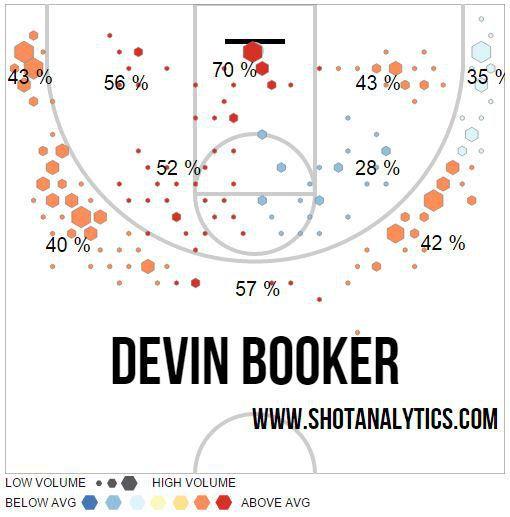 devin booker shot chart
