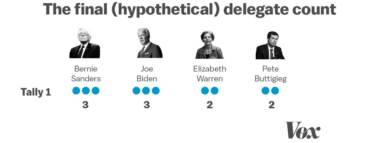 In this data visualization, the first hypothetical delegate count is shown. Bernie Sanders and Joe Biden have won three delegates each. Elizabeth Warren and Pete Buttigieg have won two delegates each.
