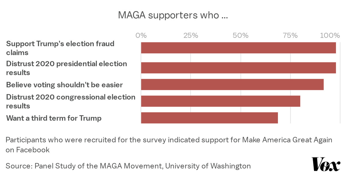 A chart showing overwhelming support among MAGA supporters for election fraud theories and a third term for Trump.