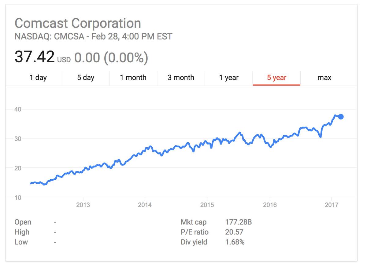 Comcast share price