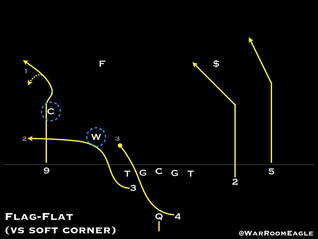 Flag-Flat vs soft corner