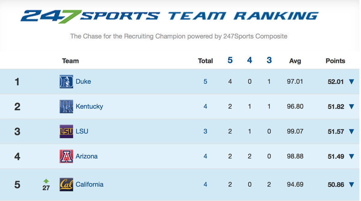 Cal basketball top 5 in 247Sports