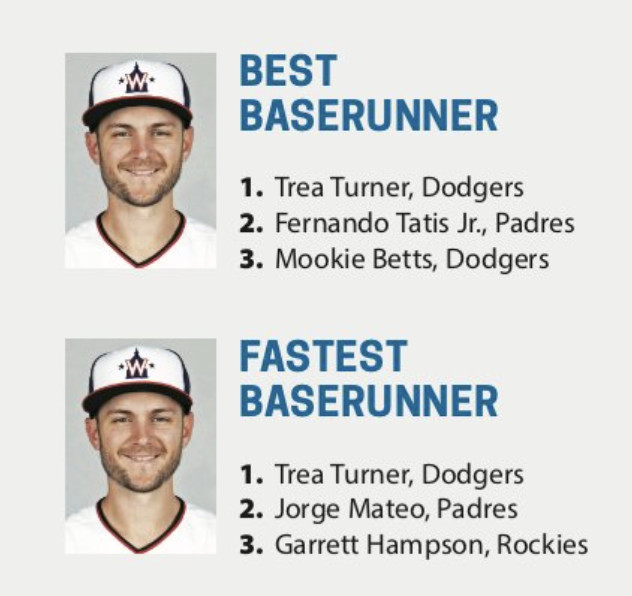 Trea Turner of the LA Dodgers ranked Best Baserunner and Fastest Baserunner in 2021