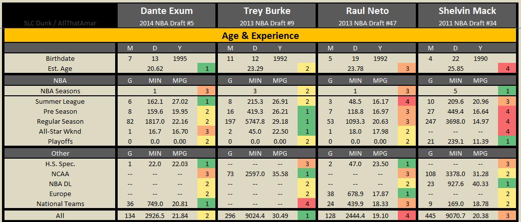 2015 2016 Exum Burke Neto Mack - 01 Age and Experience
