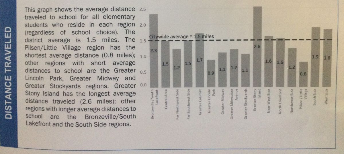 A graphic from the Annual Regional Analysis executive report that shows how far elementary school students in each of the city's 16 planning regions travel from their homes to school. The data shows that students on the South and West Sides tend to have longer commutes.