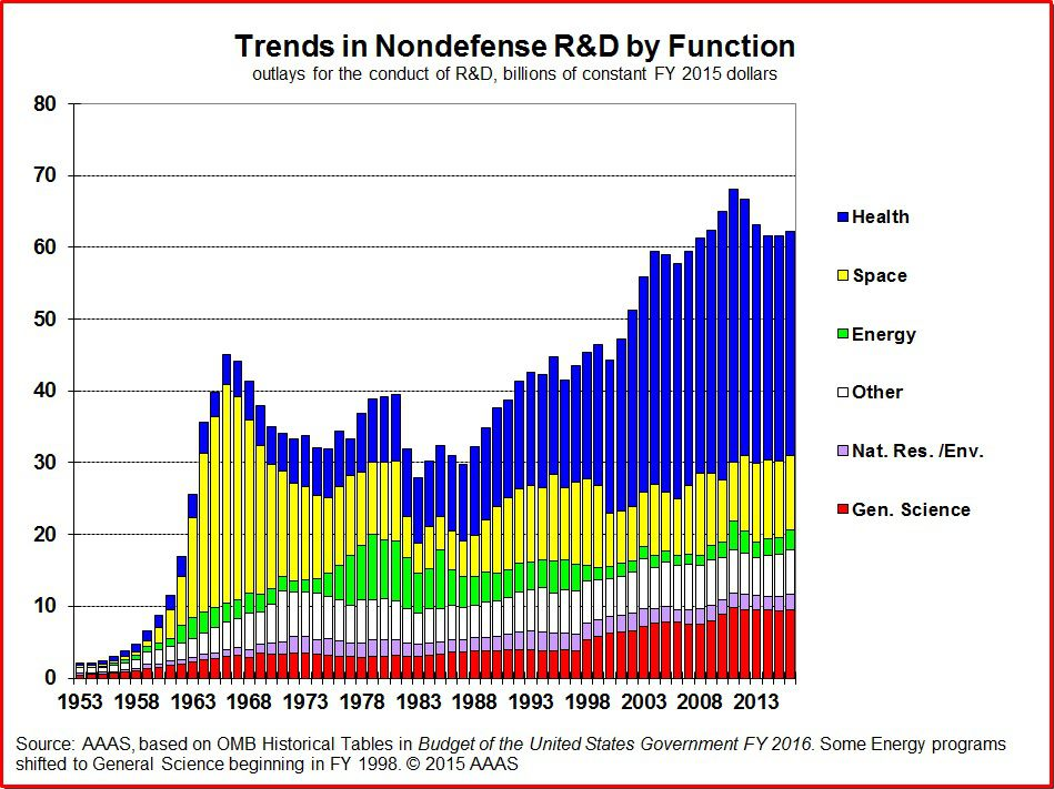 trends in nondefense r&d by function