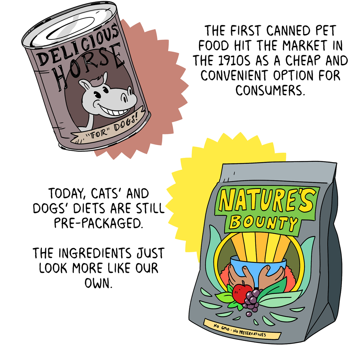 The first canned pet food hit the market in the 1910s as a cheap and convenient option for consumers. Today, cats' and dogs' diets are still pre-packaged. The ingredients just look more like our own.