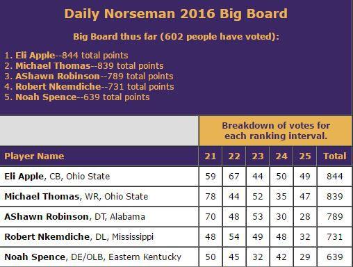 DN Big Board Spots 21-25