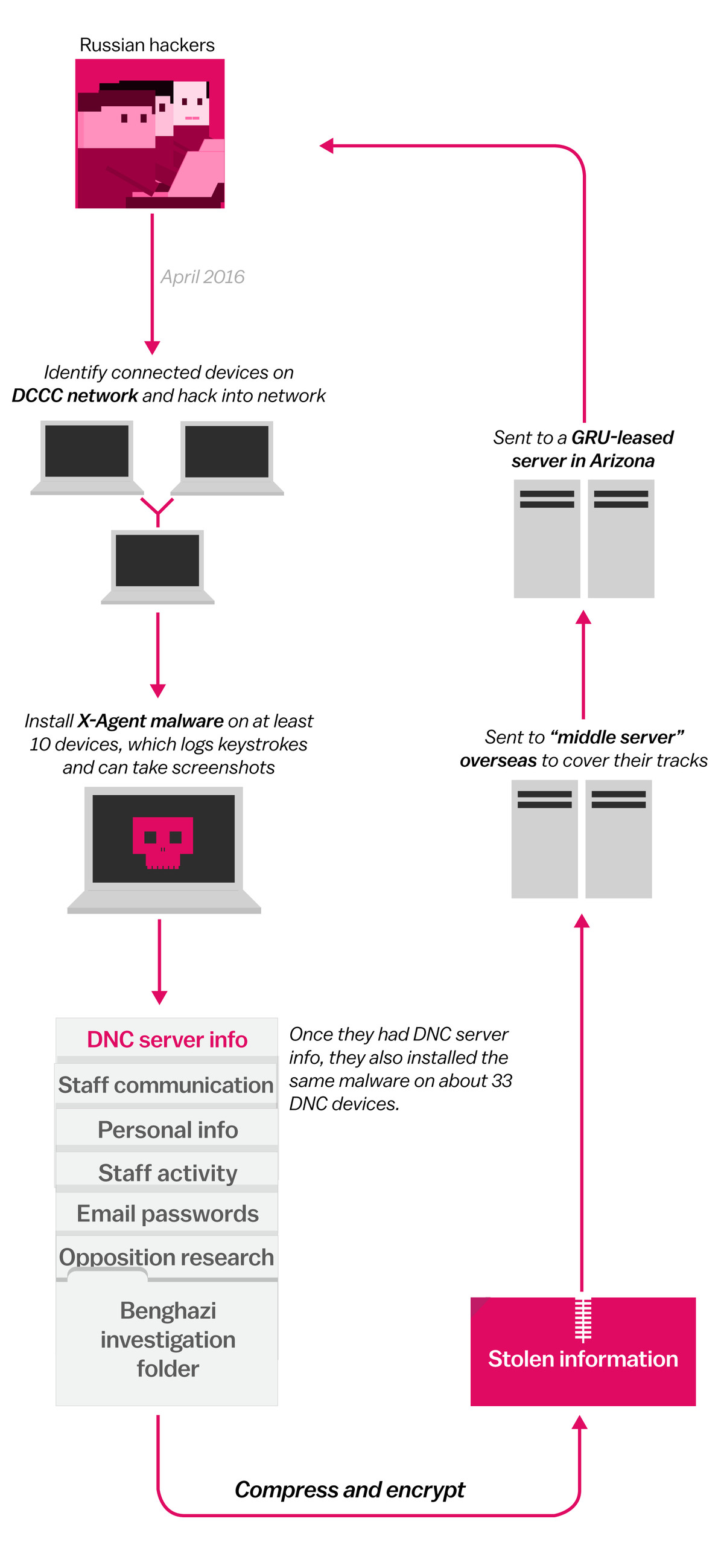 How Russian hackers stole information from Democrats, in 3 diagrams