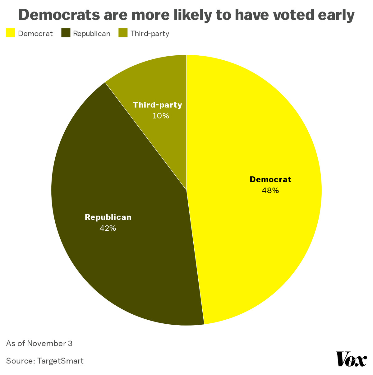 Chart: Democrats are more likely to have voted early