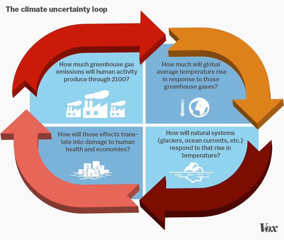 climate change uncertainty loop