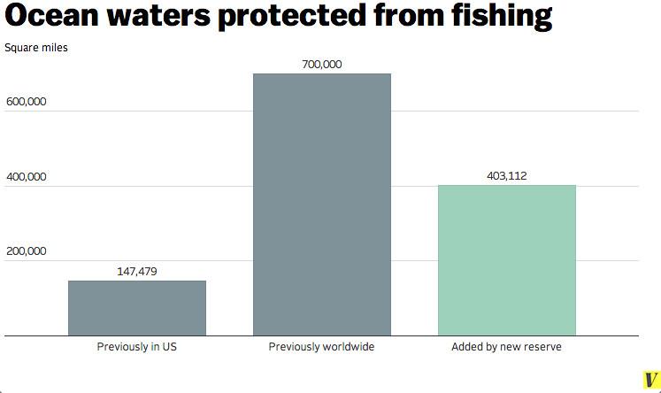 marine protection chart