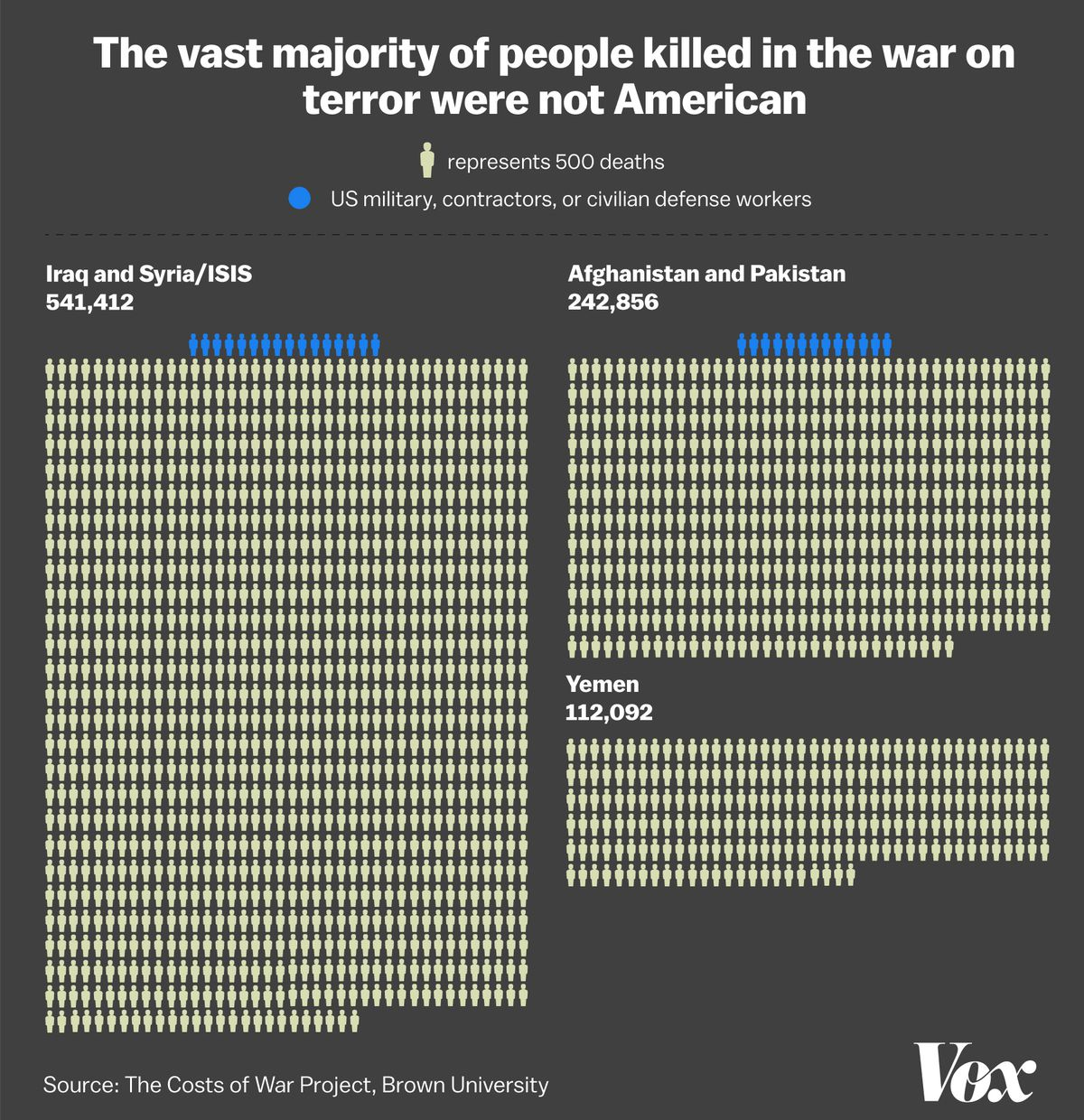 A chart showing the vast majority of the war on terror's 900,000 deaths were not American.