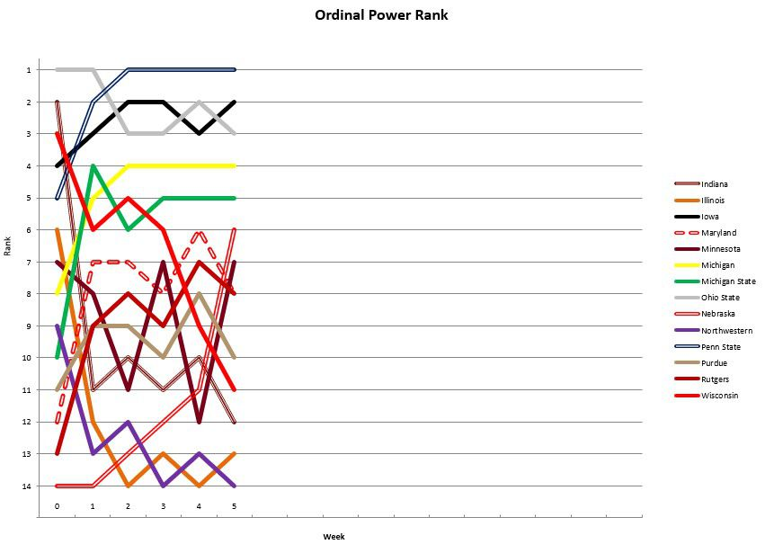 Teams rankings to date, showing how each Big Ten team has progressed over the season.