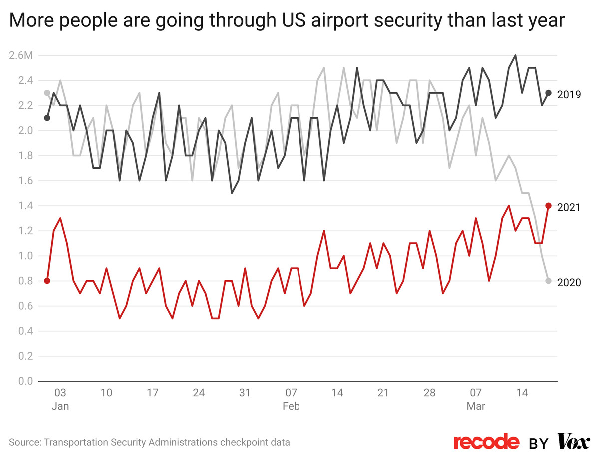 Chart: More people are going through US airport security than last year