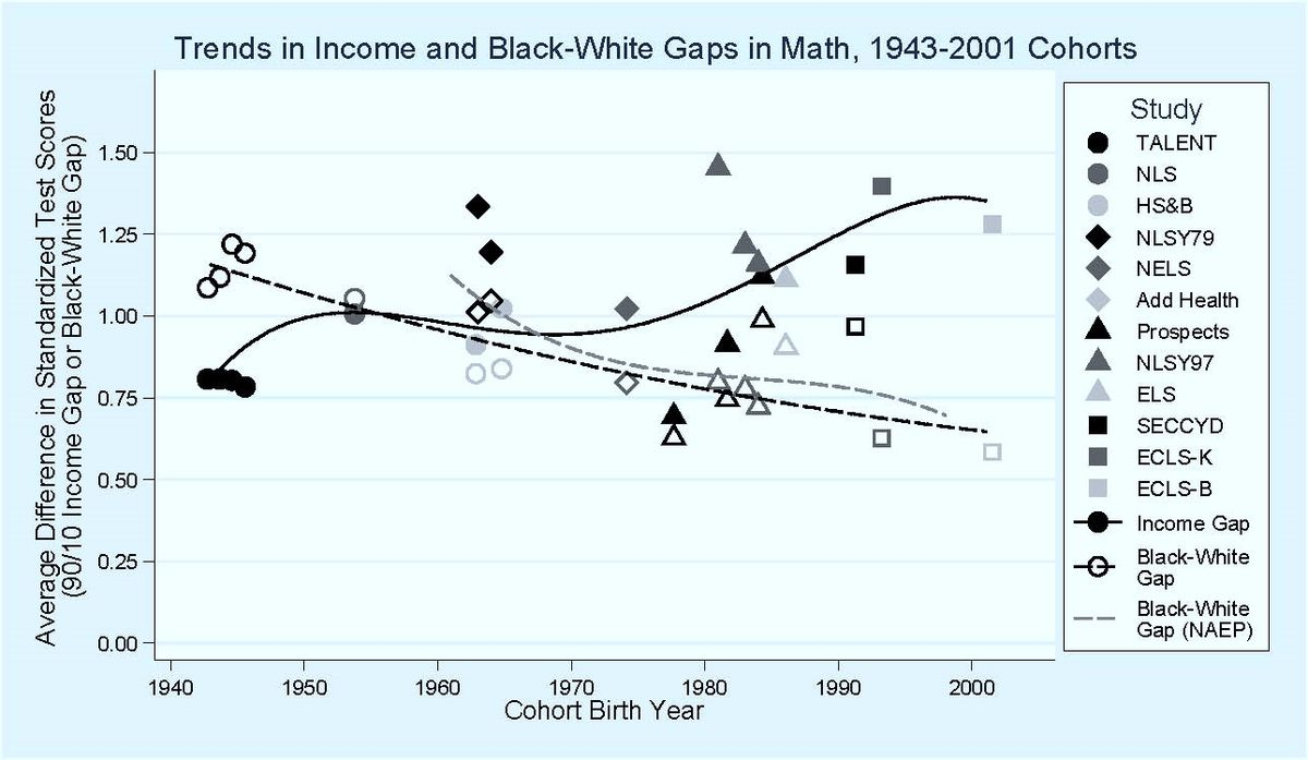 Act 1 In 10 African Americans Strongly >> There S Still No Good Reason To Believe Black White Iq Differences
