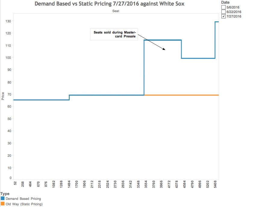 bleacher pricing chart #4