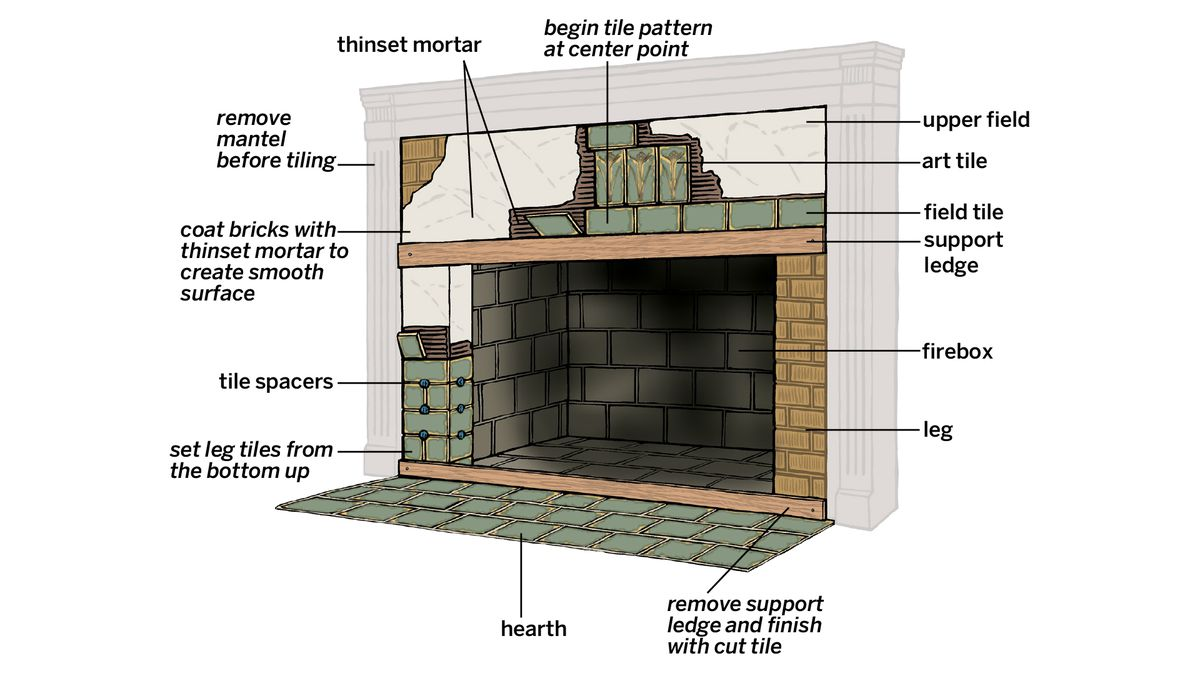 Fireplace Surround Parts Overview
