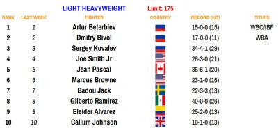 175 101220 - Rankings (Oct. 12, 2020): Navarrete establishes himself at 126