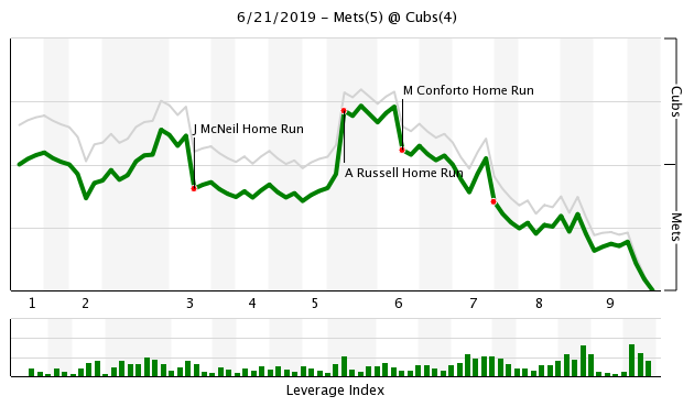 Mets vs Cubs WPA Chart, 6/21/19